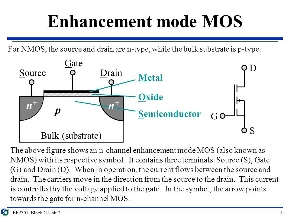 Enhancement mode MOS n+ n+ p Gate D Source Drain Metal Oxide