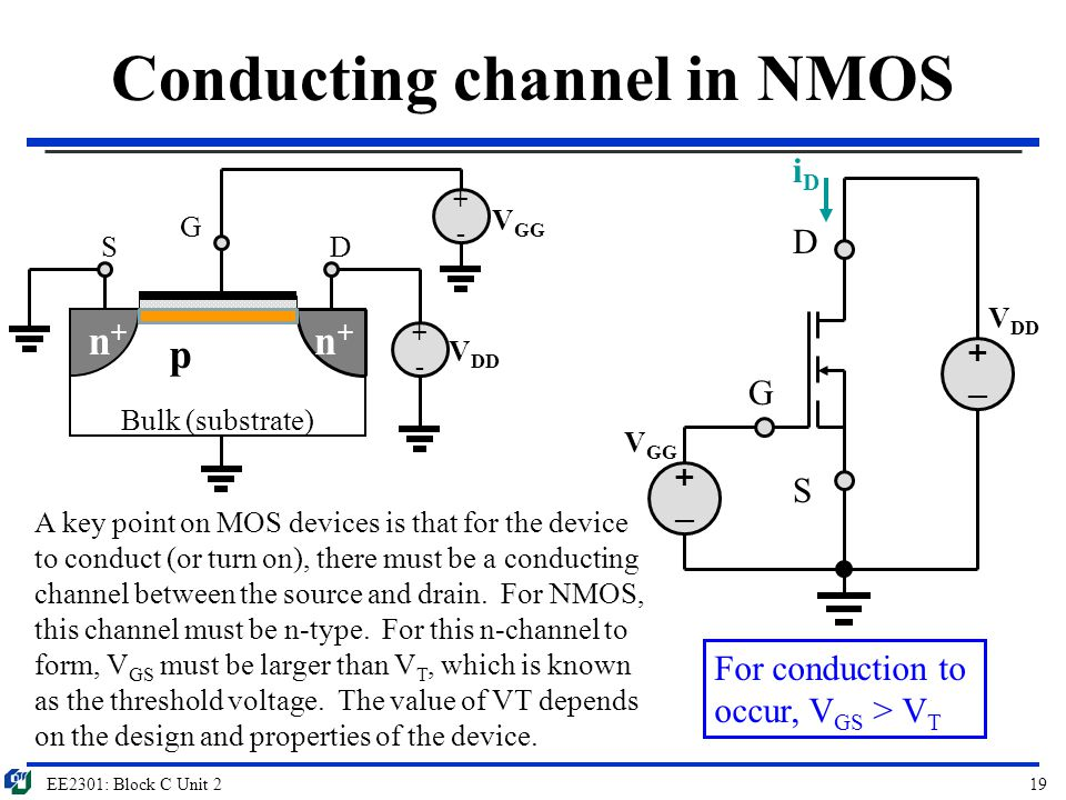Conducting channel in NMOS