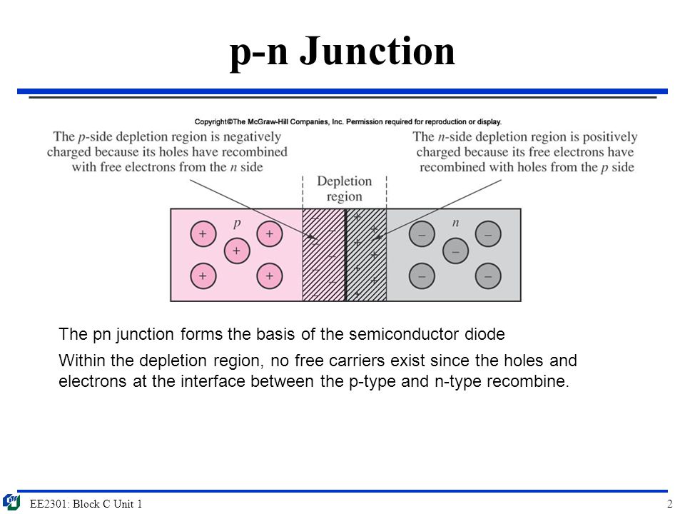 p-n Junction The pn junction forms the basis of the semiconductor diode.