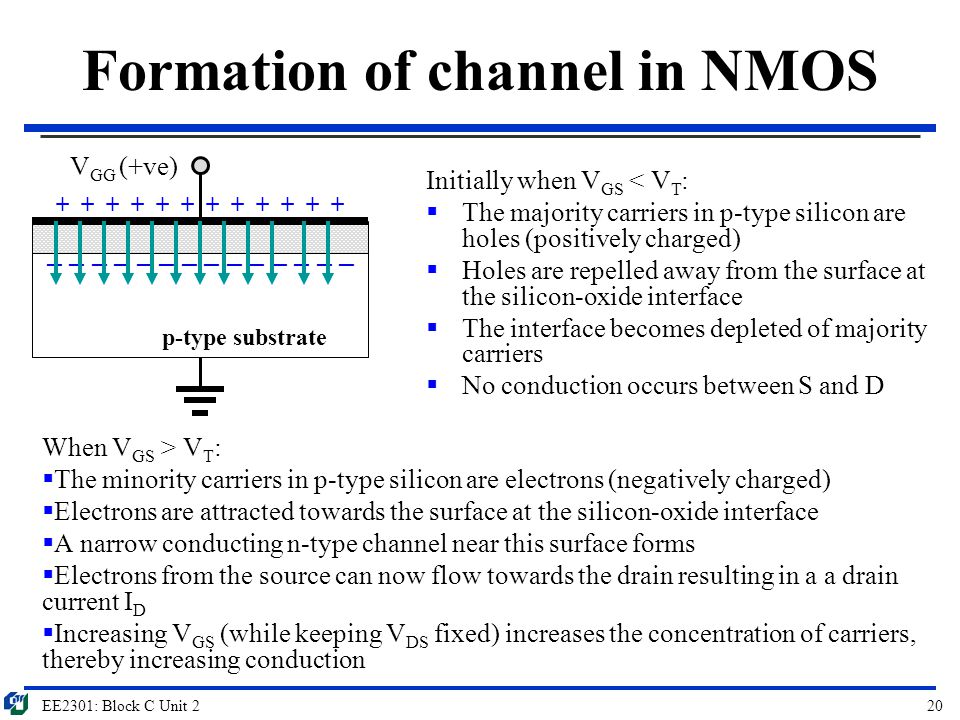 Formation of channel in NMOS