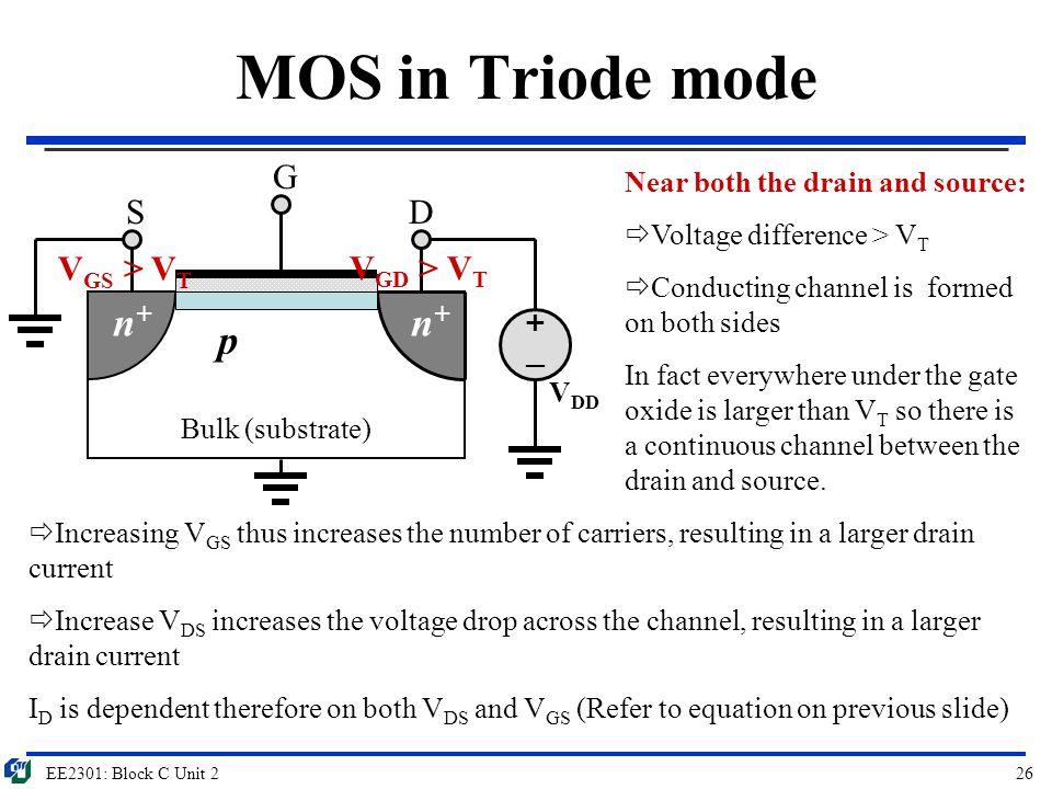 MOS in Triode mode n+ p G S D VGS > VT VGD > VT