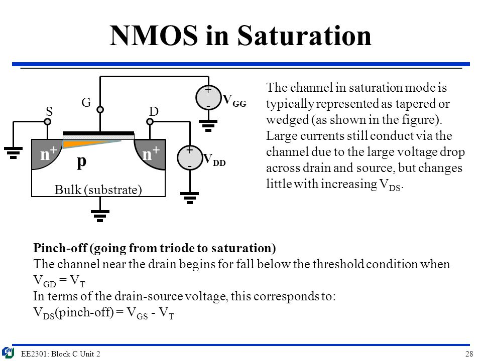 NMOS in Saturation n+ p Bulk (substrate) G S D VDD VGG