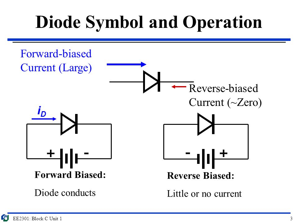 Diode Symbol and Operation
