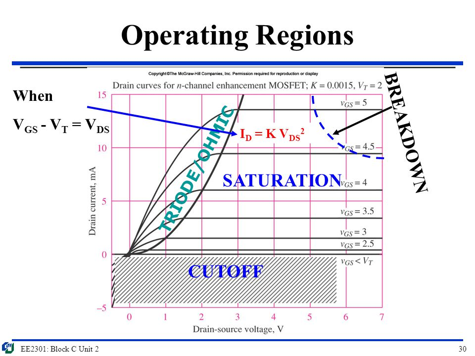 Operating Regions BREAKDOWN SATURATION CUTOFF When VGS - VT = VDS