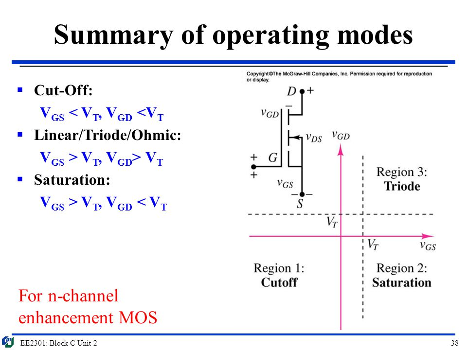 Summary of operating modes