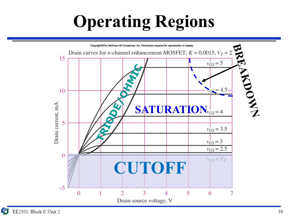 Operating Regions CUTOFF