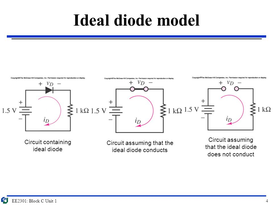 Ideal diode model Circuit assuming that the ideal diode does not conduct. Circuit containing ideal diode.