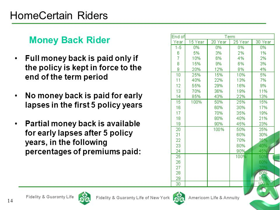 HomeCertain Riders Money Back Rider
