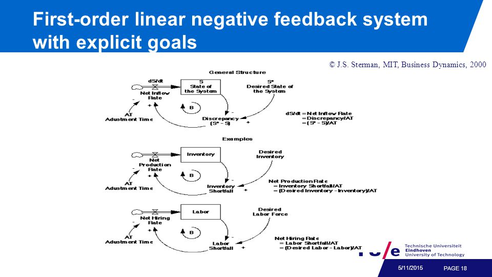 Phase plot for first-order linear negative feedback system with explicit goal