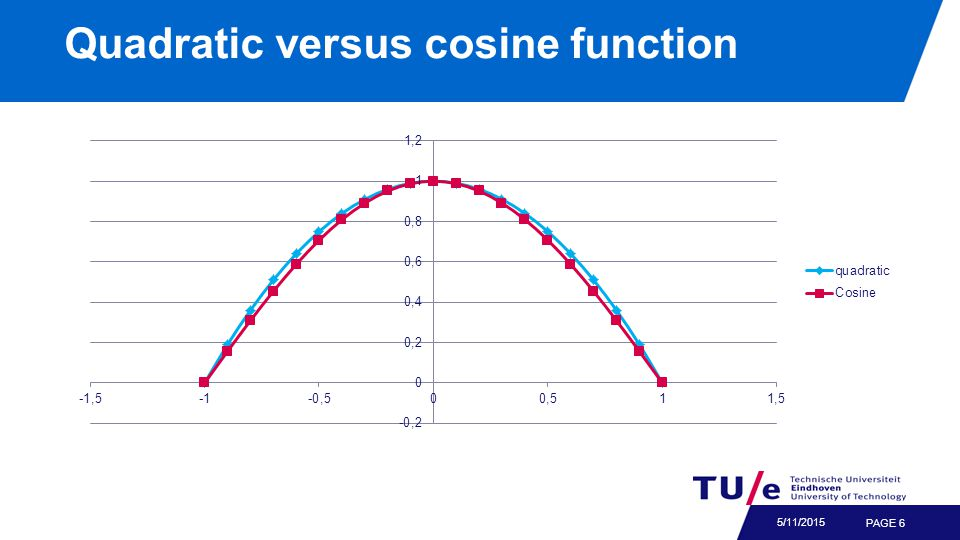 Quadratic versus cosine function