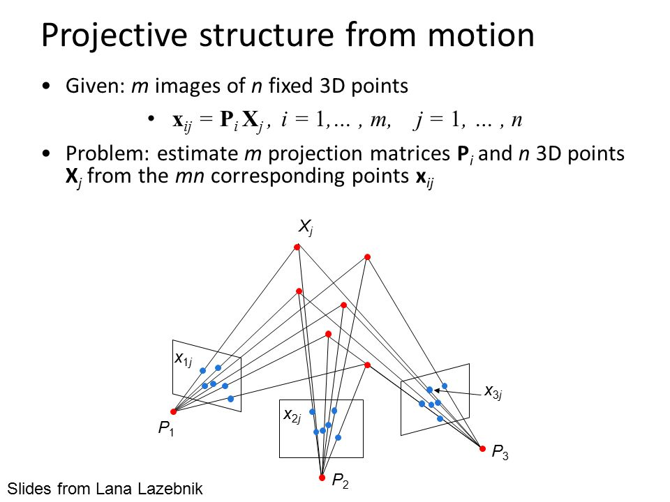 Projective structure from motion