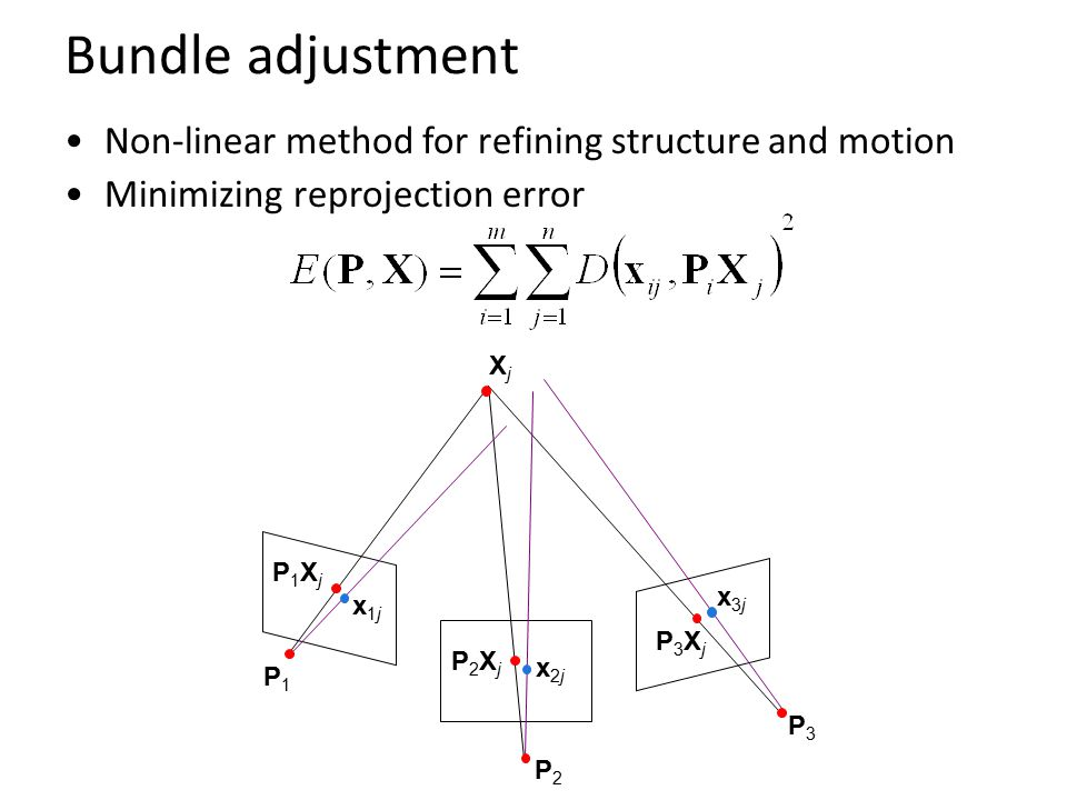 Bundle adjustment Non-linear method for refining structure and motion