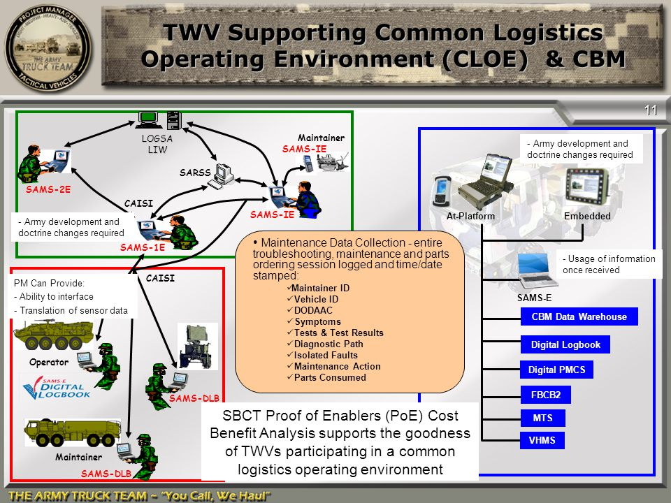 TWV Supporting Common Logistics Operating Environment (CLOE) & CBM
