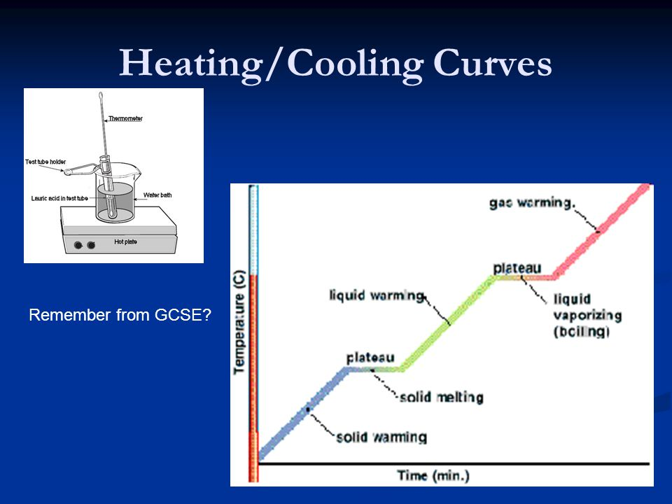 Heating/Cooling Curves
