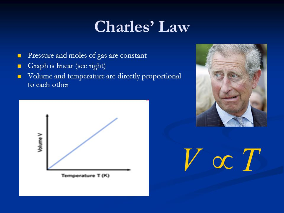 Charles' Law Pressure and moles of gas are constant