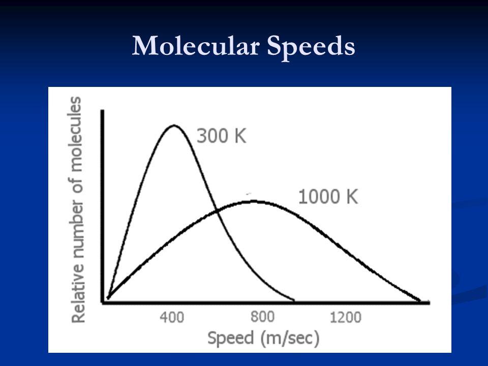 Molecular Speeds