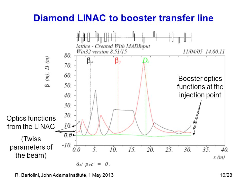 Diamond LINAC to booster transfer line