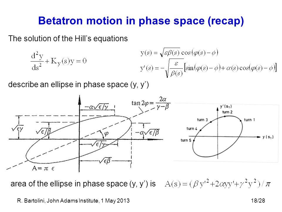 Betatron motion in phase space (recap)