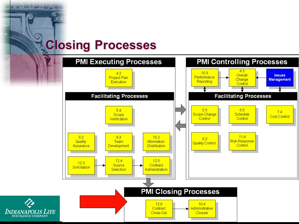 Closing Processes Execution = What Control = How