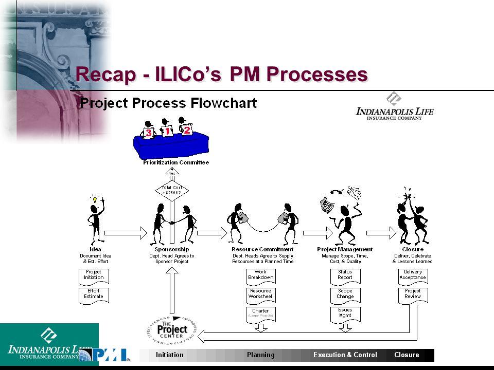 Recap - ILICo's PM Processes