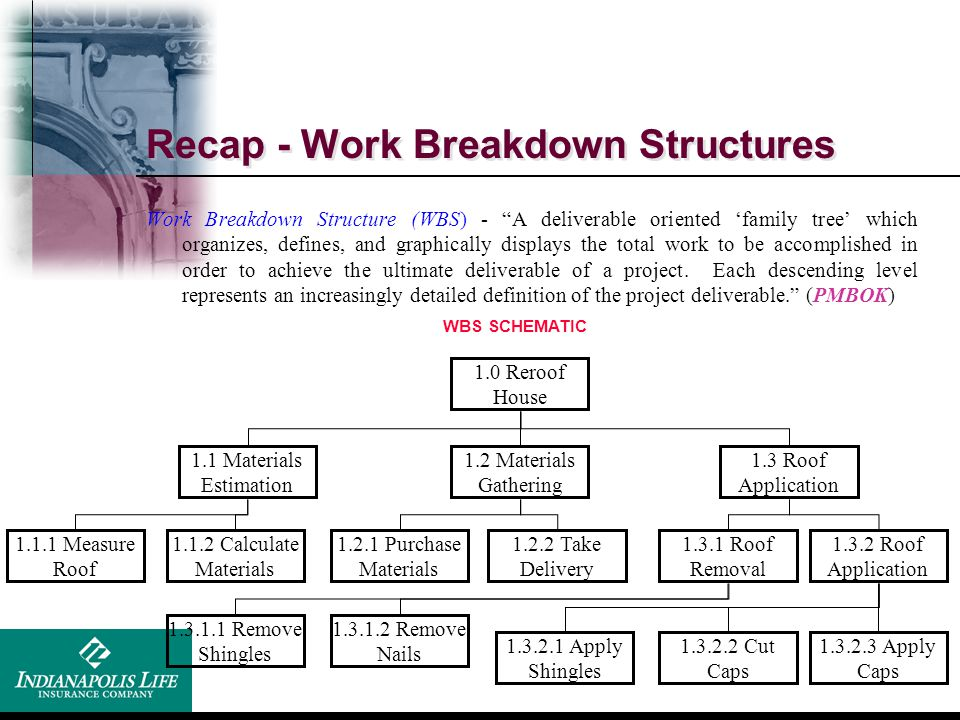 Recap - Work Breakdown Structures