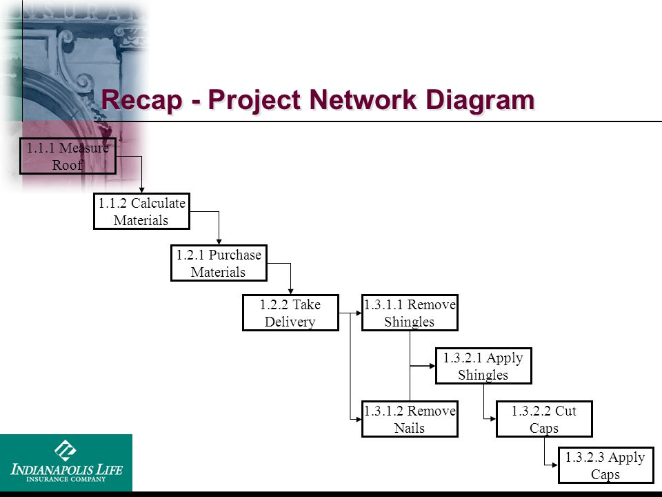 Recap - Project Network Diagram