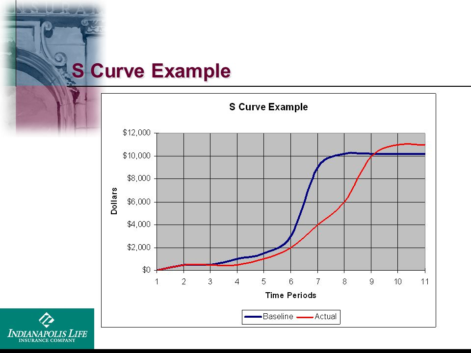 S Curve Example