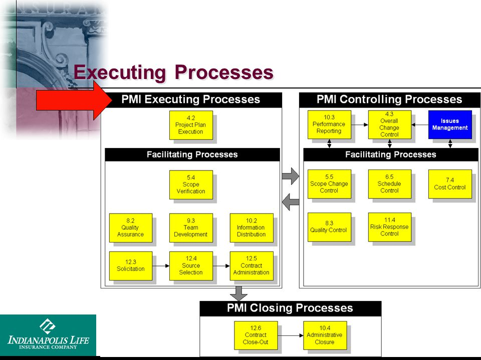 Executing Processes Execution = What Control = How