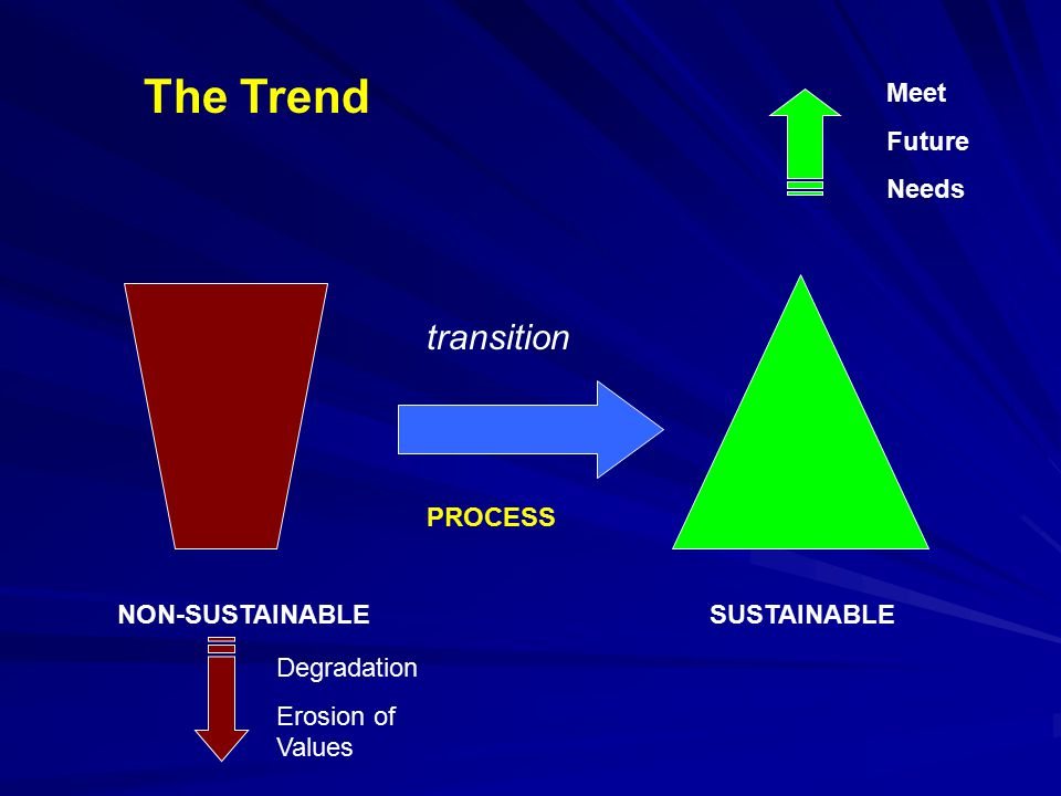 The Trend transition Meet Future Needs PROCESS NON-SUSTAINABLE