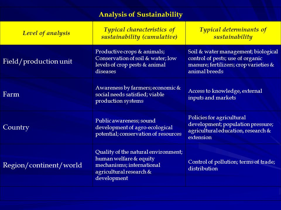 Analysis of Sustainability