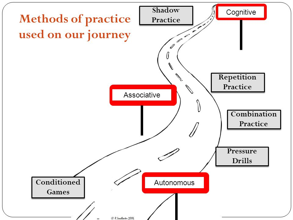 Methods of practice used on our journey
