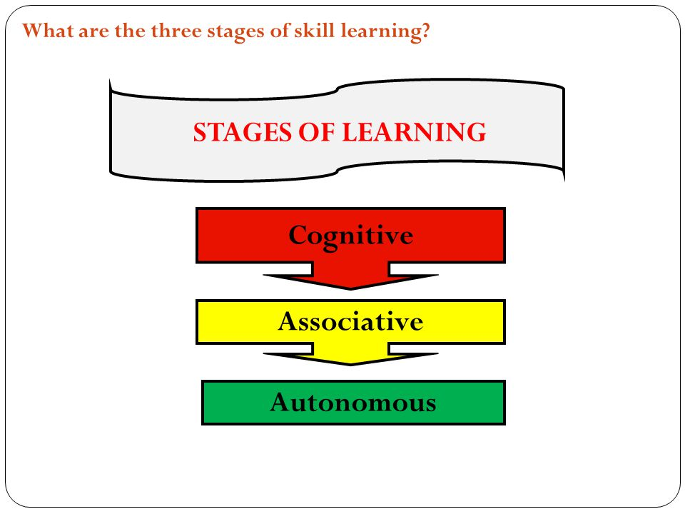What are the three stages of skill learning