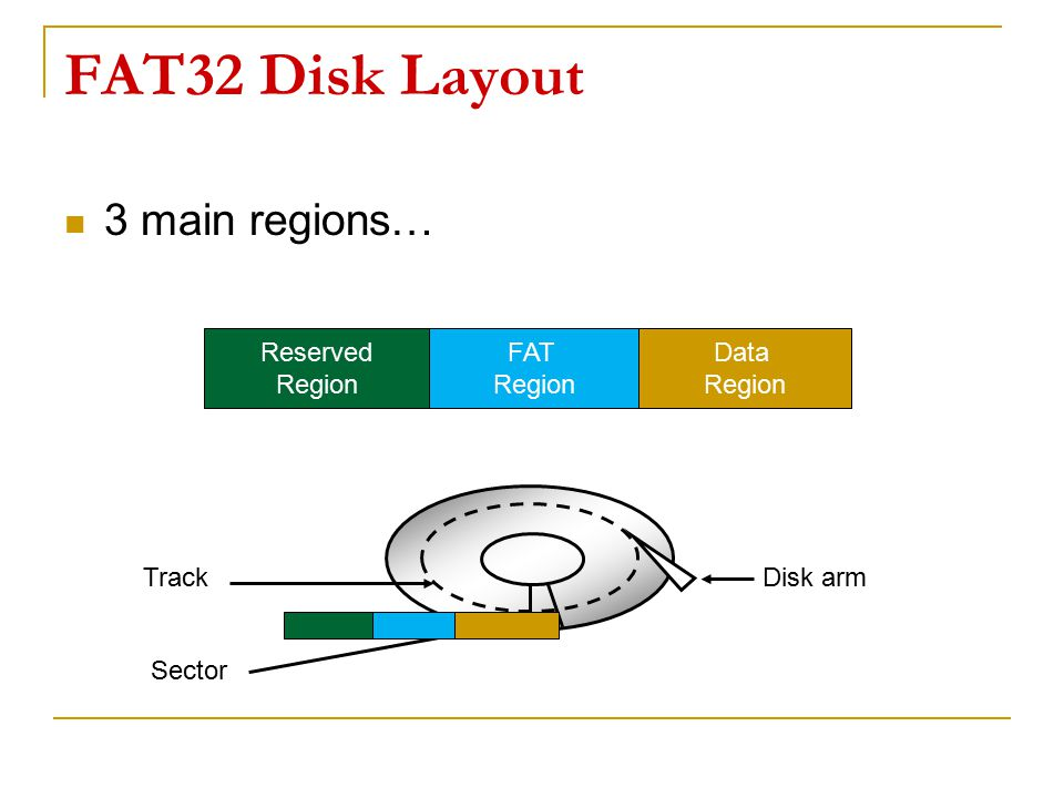 FAT32 Disk Layout 3 main regions… Reserved Region FAT Data Disk arm