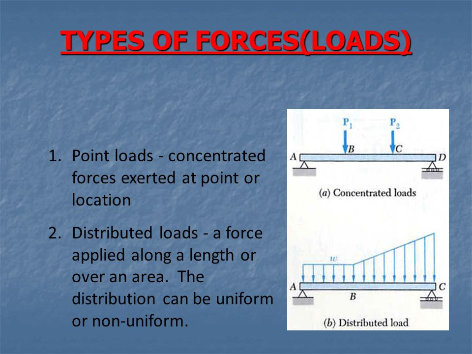 TYPES OF FORCES(LOADS)