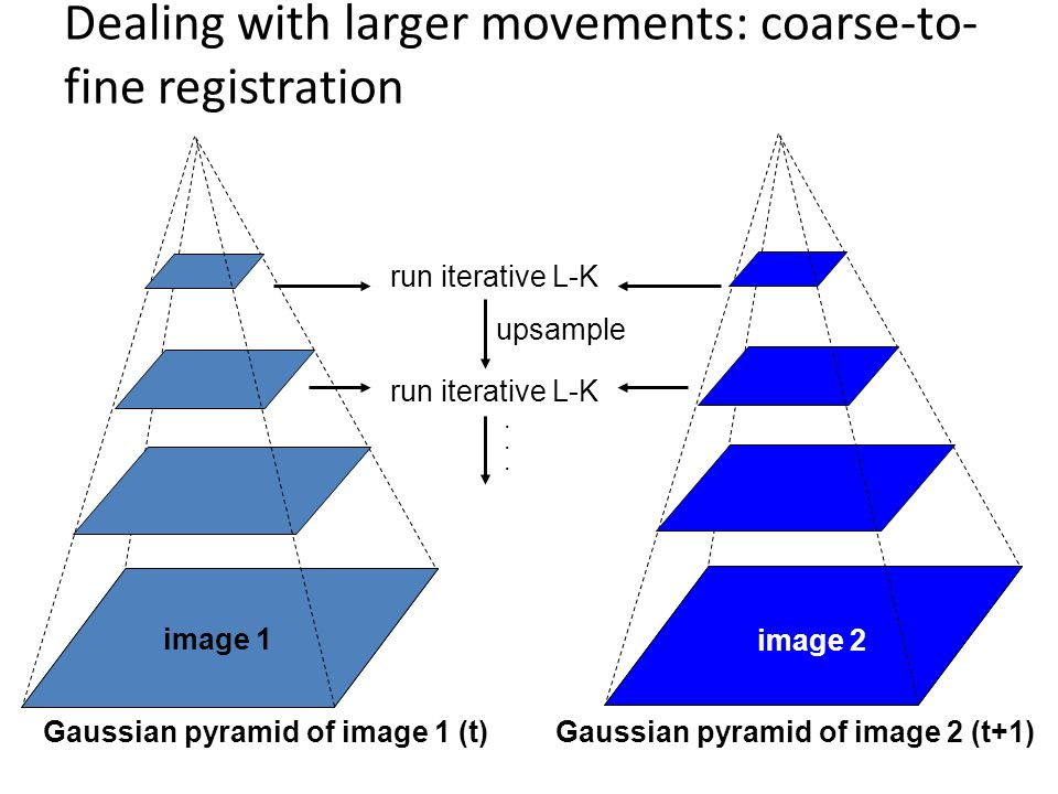 Dealing with larger movements: coarse-to-fine registration