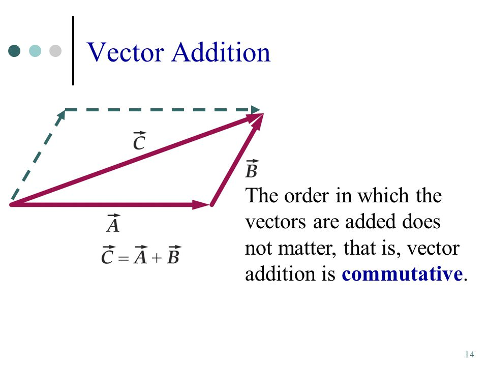 Vector Addition The order in which the vectors are added does