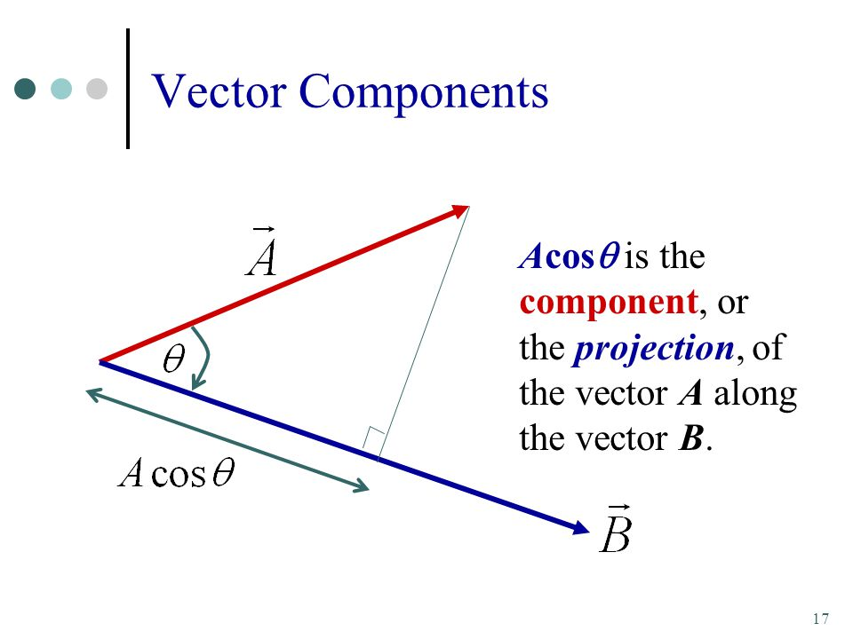 Vector Components Acosq is the component, or the projection, of
