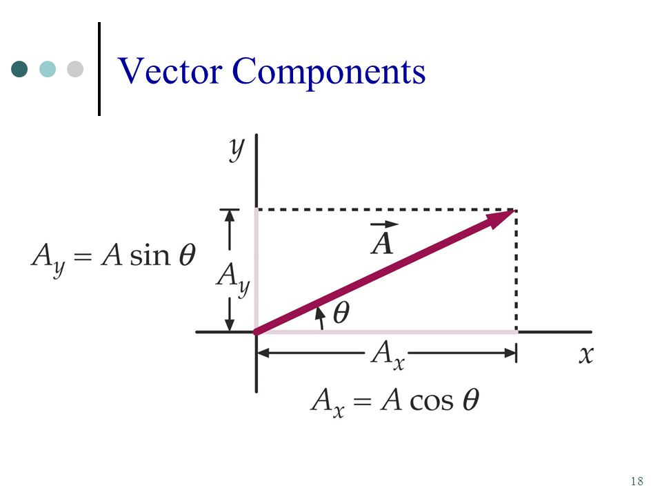 Vector projection in 3 dimensions