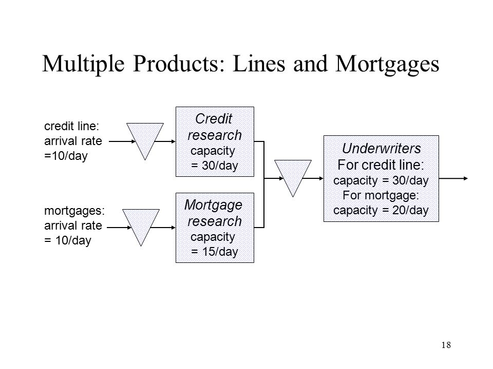 Multiple Products: Lines and Mortgages