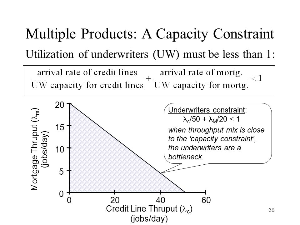 Multiple Products: A Capacity Constraint