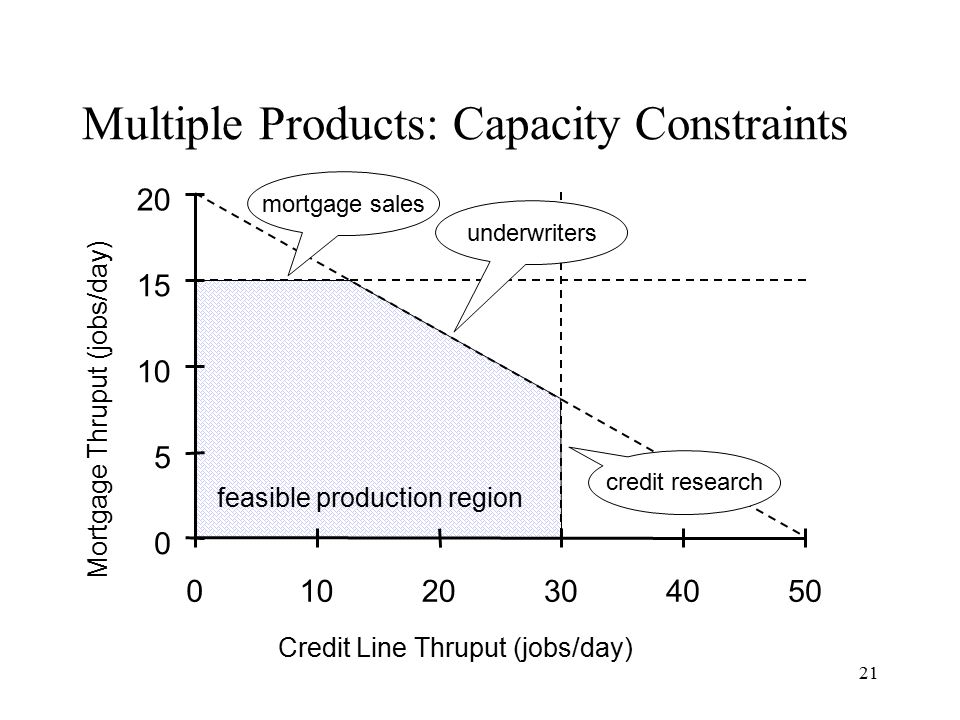 Multiple Products: Capacity Constraints