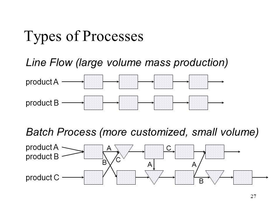 Types of Processes Line Flow (large volume mass production)