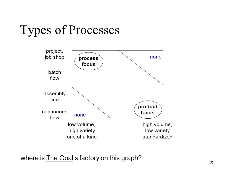Types of Processes where is The Goal's factory on this graph project,