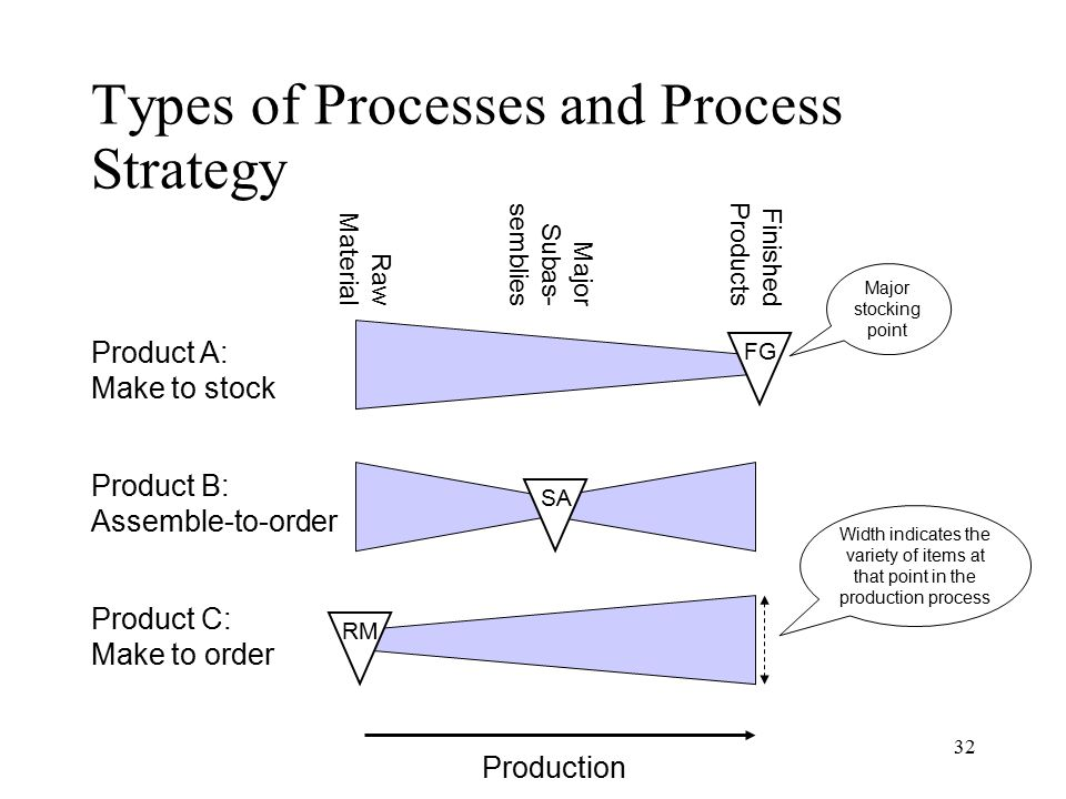 Types of Processes and Process Strategy