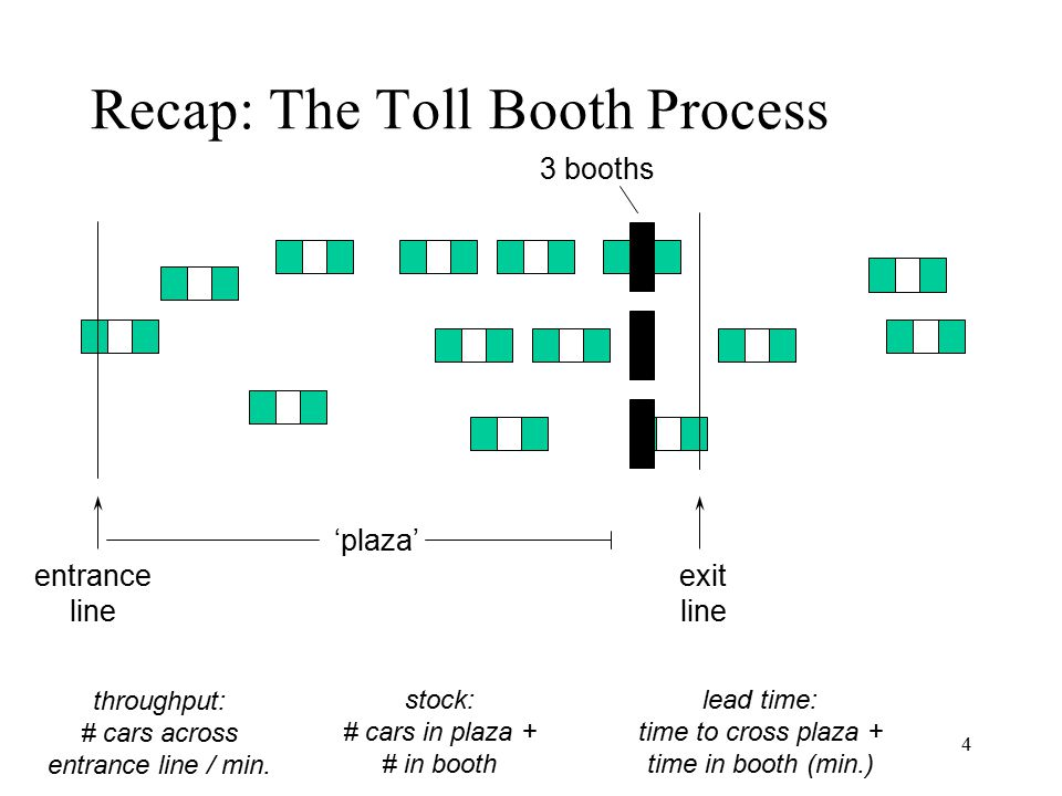 Recap: The Toll Booth Process