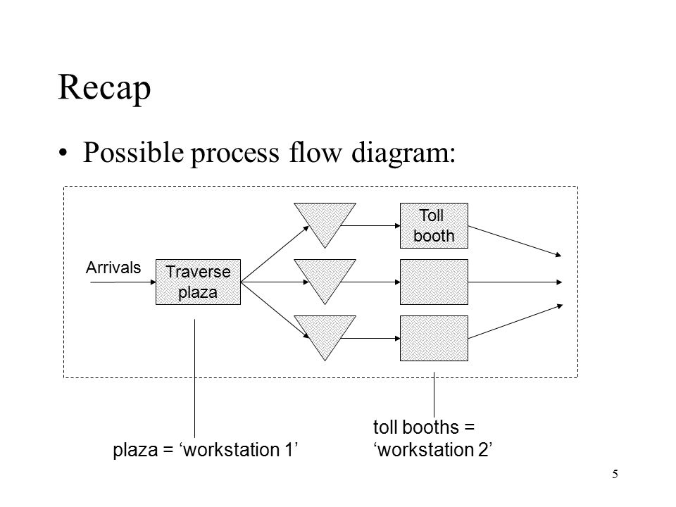 Recap Possible process flow diagram: toll booths = 'workstation 2'