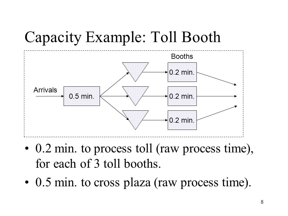 Capacity Example: Toll Booth
