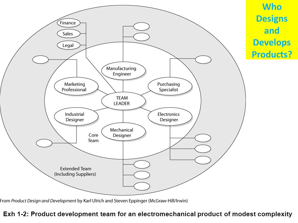 Who Designs and Develops Products