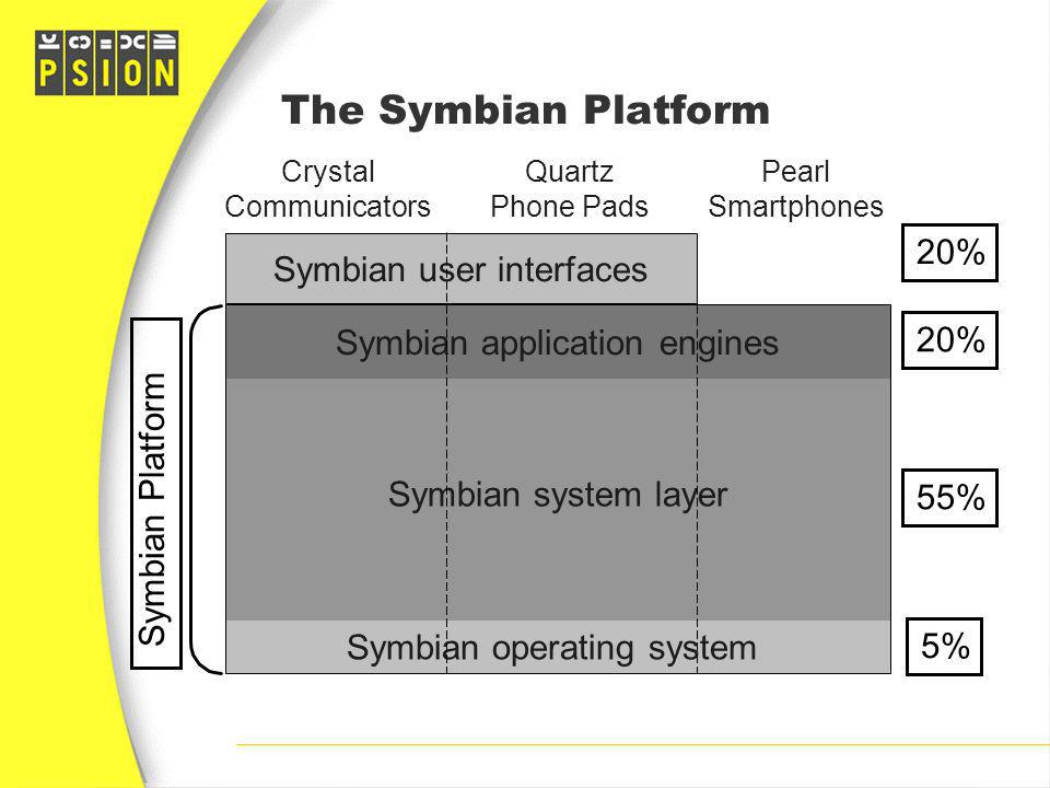 The Symbian Platform 20% Symbian user interfaces