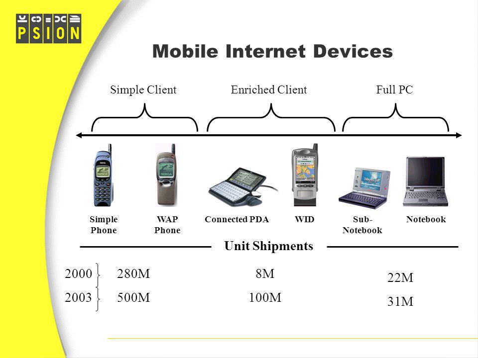 Mobile Internet Devices